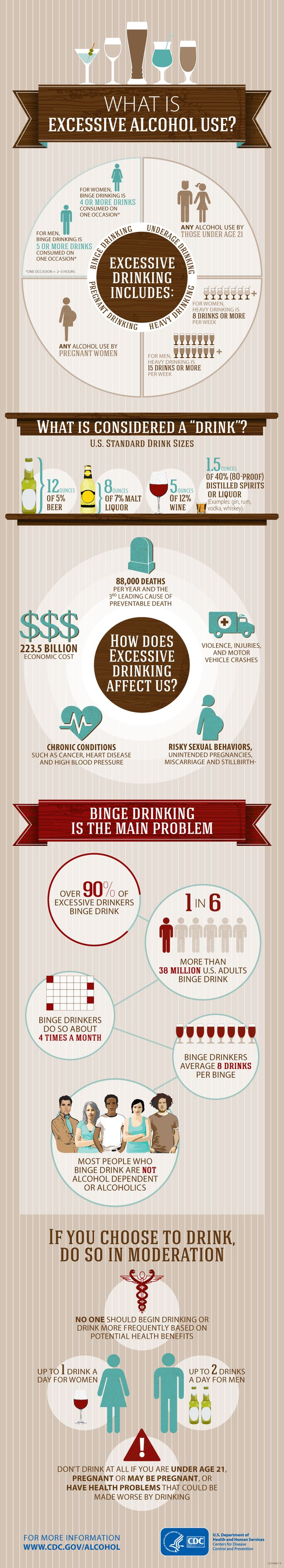 Infographic - What Is Excessive Alcohol Use?                                                                                                                                                     More
