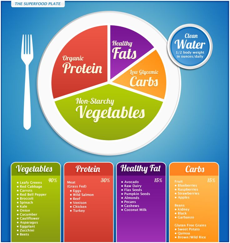 Real Food Superfood Plate http://draxe.com/which-protein-is-better-whey-or-soy/ #nutrition #draxe #articles