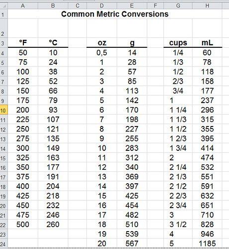 25+ legjobb ötlet a következőről Metric Table a Pinteresten - unit conversion chart