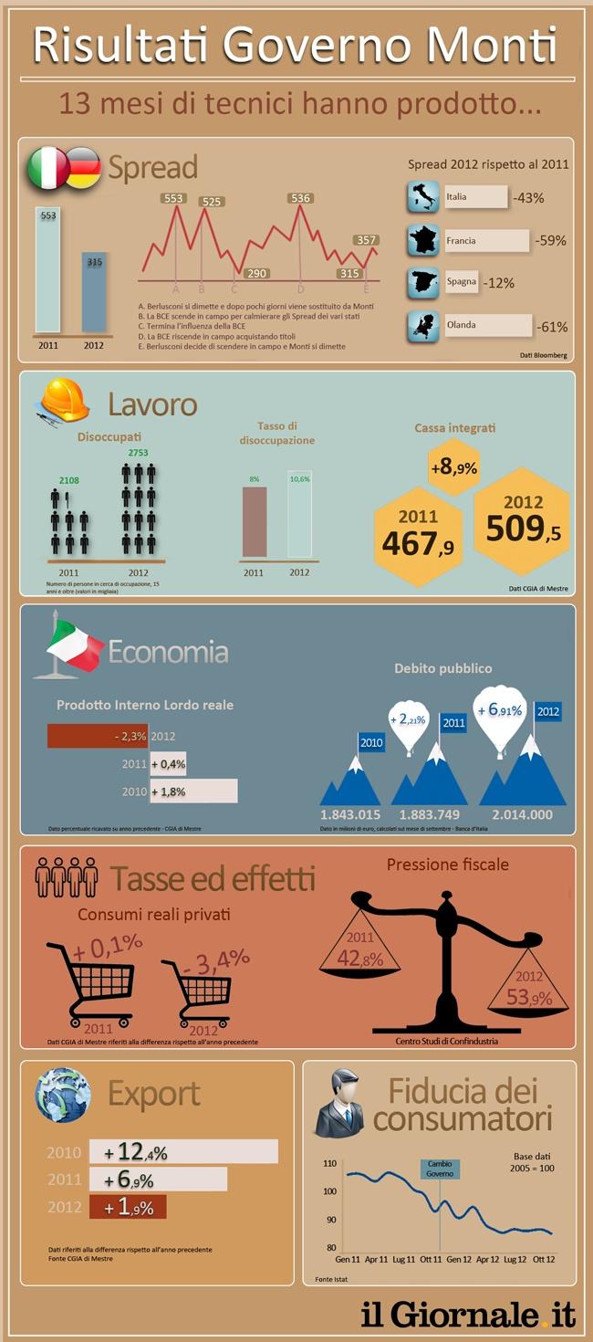 La cura Monti, un anno dopo. L'infografica sui risultati del governo dei tecnici
