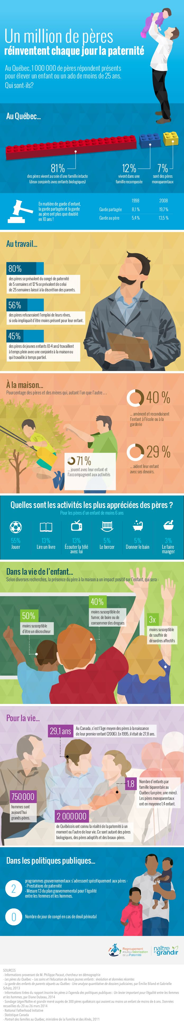 Portrait des #pères d'aujourd'hui. Au #Québec, un million de pères réinventent chaque jour la #paternité. Nous vous présentons un coup d'œil sur la réalité des #papas québécois. #infographie
