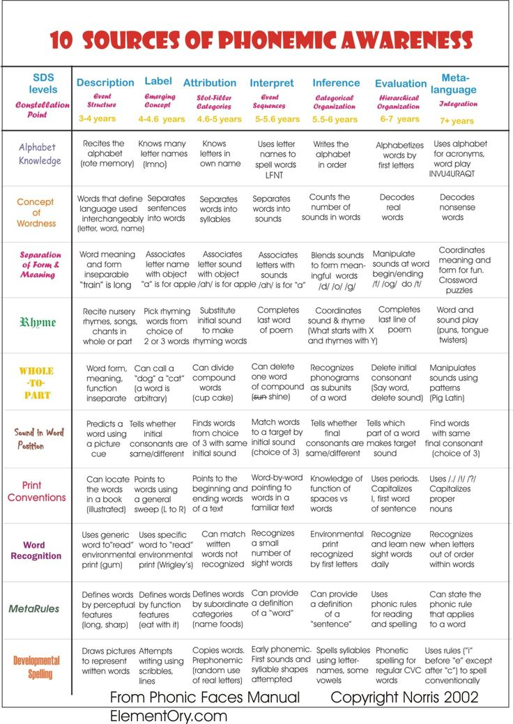 10SourcesofPhonemicAwareness.jpg (1097×1550) What a great sequential guide to support literacy instruction.