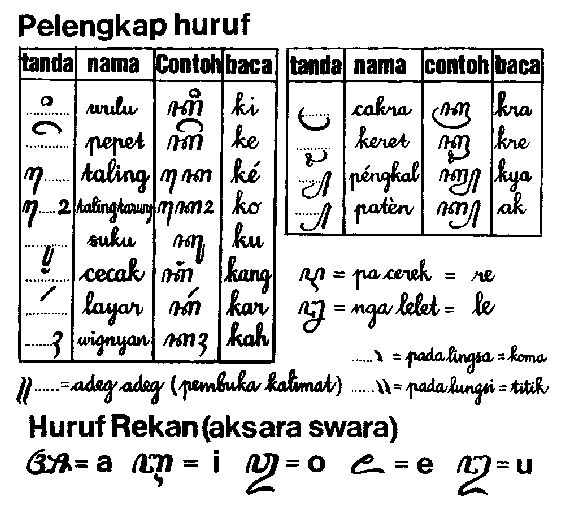 Huruf Jawa or hanacaraka are the traditional Javanese alphabet