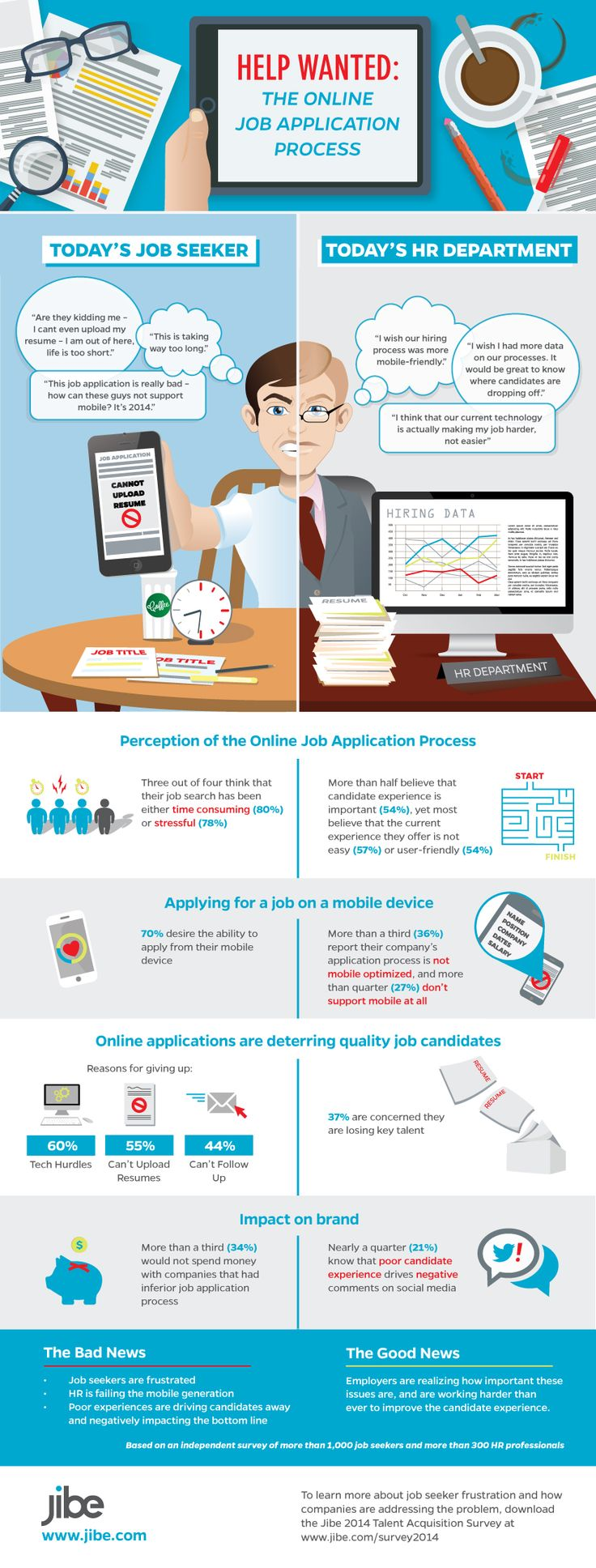 best ideas about online job applications resume this is how most candidates want to apply for jobs infographic