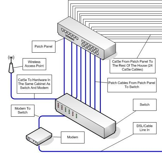 patch panel connection diagram