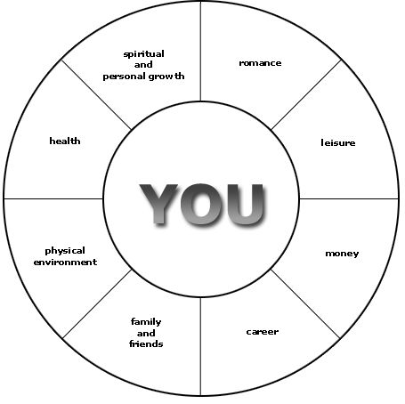 Best 25 goal setting template ideas on pinterest goal for Blank wheel of life template