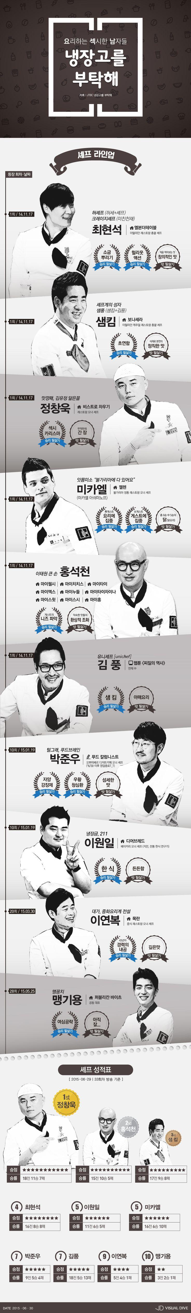 '냉장고를 부탁해' 요리하는 섹시남들의 성적표 [인포그래픽] #Chef / #Infographic ⓒ 비주얼다이브 무단 복사·전재·재배포 금지