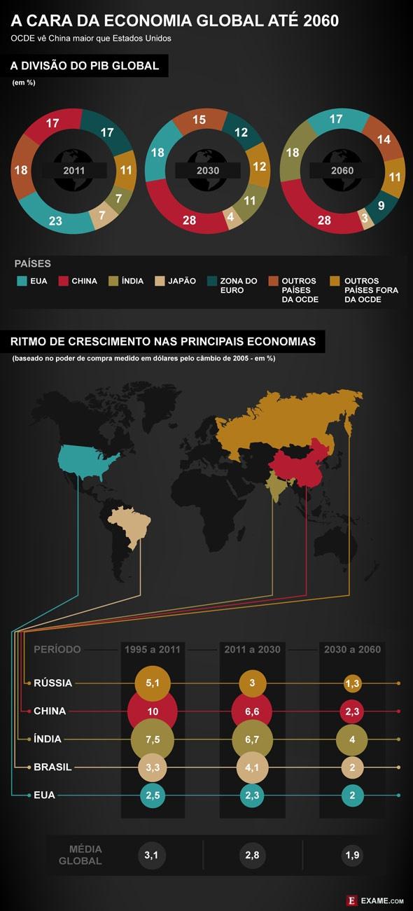 Como fica a economia mundial nos próximos 48 anos? - EXAME.com