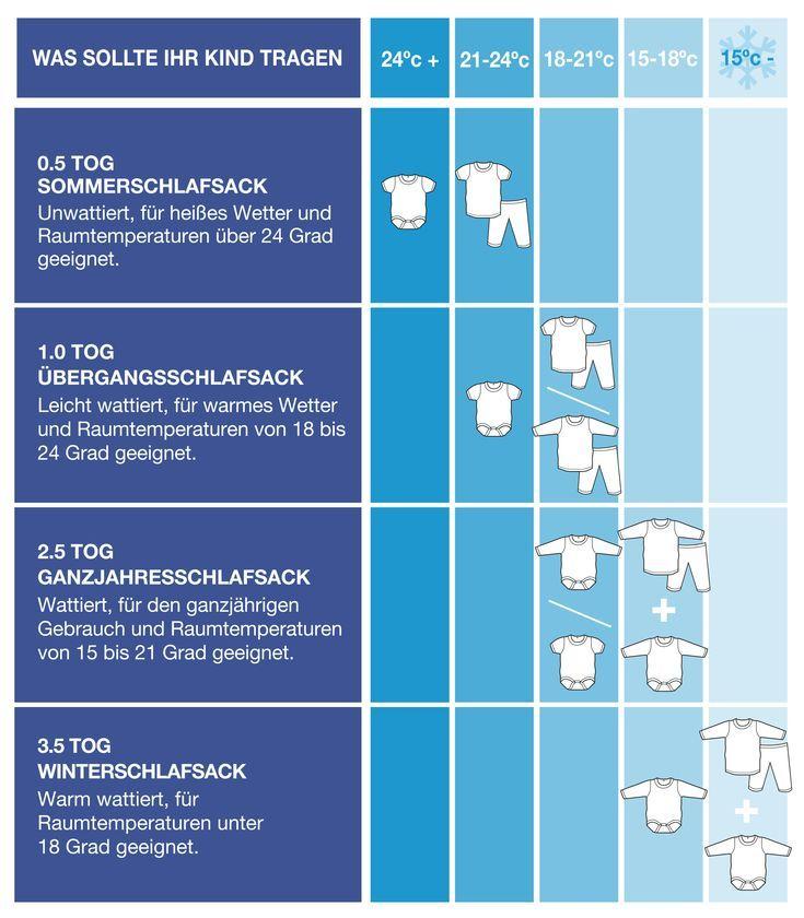 Tog ist ein Maß für die Wärmebeständigkeit von Textilien. Je größer das Gesamtgewicht, desto wärmer hält der Schlafsack. Bitte folgen Sie unseren Empfehlungen unten, um zu entscheiden, welche Tog-Größe für Sie geeignet ist. Die Größe der Garnitur hängt stark von der Raumtemperatur des Kindergartens ab. Schlafsack Schlafsäcke sind in 4 Tog-Größen erhältlich. Die folgende Tabelle enthält eine Anleitung, welche Kleidung Ihr Baby im Babyschlafsack tragen sollte – Schwangerschaft