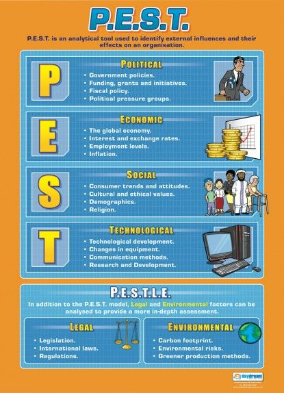 30 best Business Studies Posters images on Pinterest | Business ...