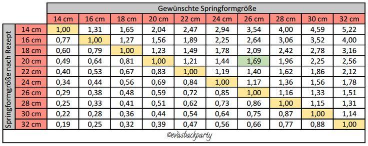 Umrechnungstabelle für Springformen