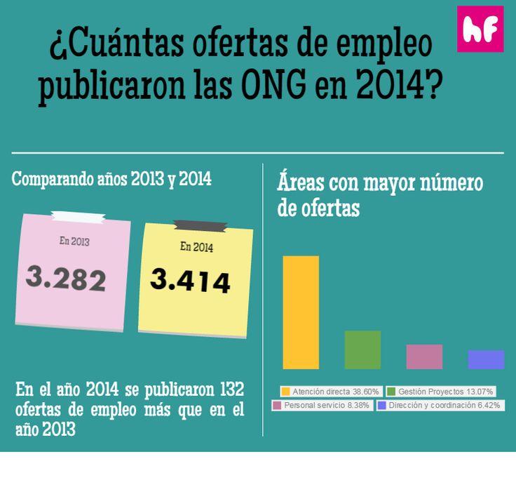 Ofertas de #empleo publicadas por las ONG en 2014 en @hacesfalta