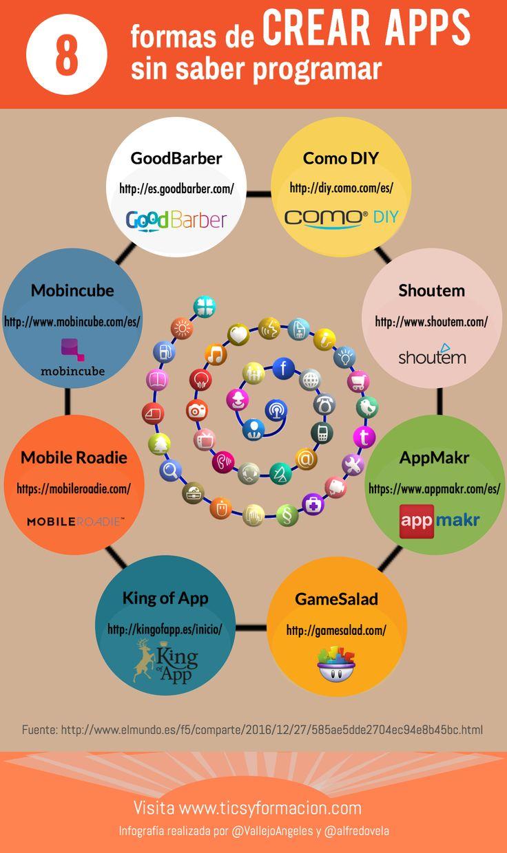 Hola: Una infografía con8 formas de crear APPs sin saber programar. Un saludo