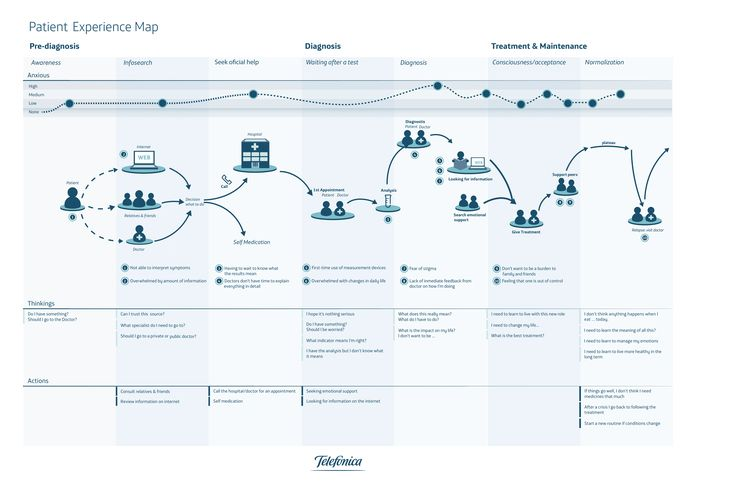 Patient experience map - Something is wrong... - Telefonica Digital