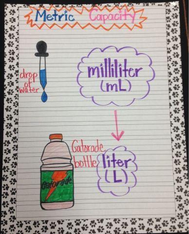 math anchor charts - liter and milliliter anchor chart