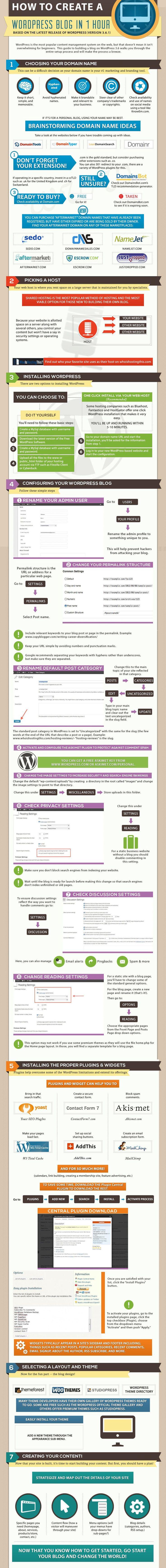 16537 best Wordpress images on Pinterest   Wordpress, Blogging and ...