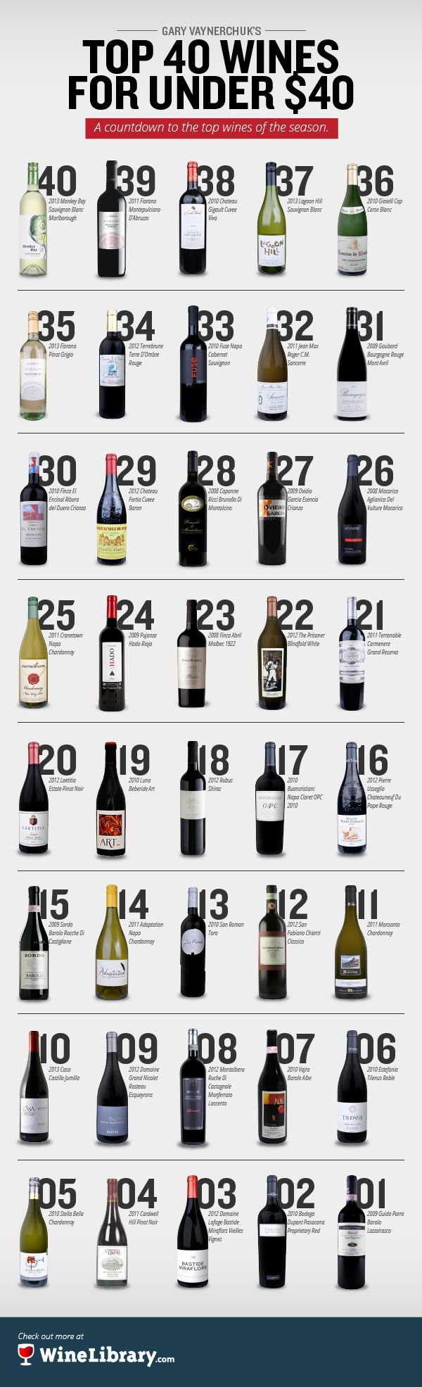 Making a cheeseboard this weekend and looking for some tasteful wine? Here's top 40 under $40.
