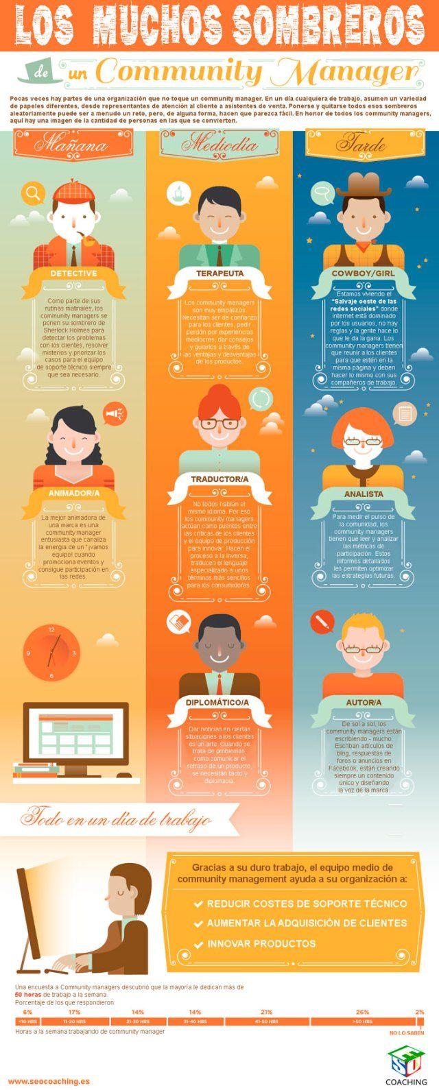 Los muchos sombreros del Community Manager #infografia #infographic #socialmedia