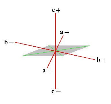 The system of crystallographic axes (red lines) for the (description of the) Triclinic Crystal System.
