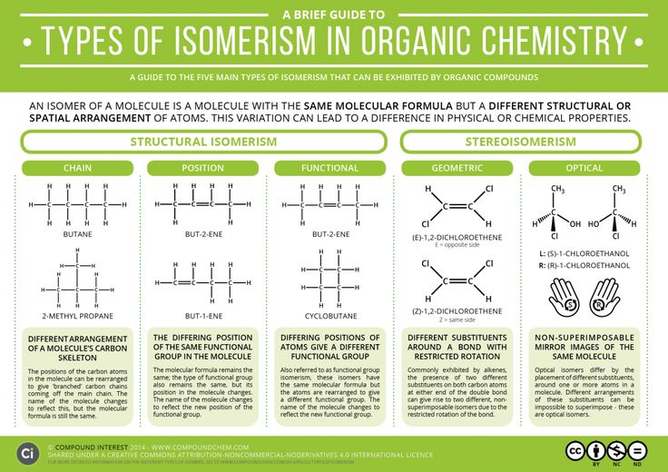 Graphic detailing the different kinds of isomerism in organic chemistry. Read more & download: http://wp.me/p4aPLT-gN
