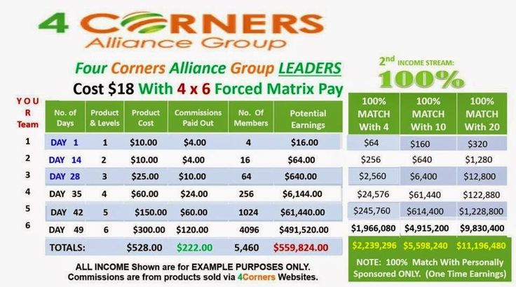 WHY WOULD YOU WANT TO JOIN 4 CORNERS? # Firstly, it is affordable by many with a once off payment of $18 . # No monthly payments. # No stock or product to sell to earn your monthly subs back. Send me an email for the link: cpafanie@gmail.com