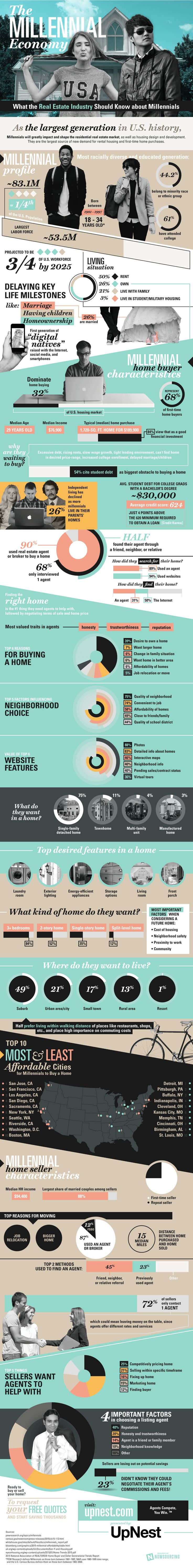 A semi-busy infographic, but fluid and quite informative. One just needs to slow down and read contents. Great use of color and black and white photos: What the Real Estate Industry Should Know about Millennials #infographic ~ Visualistan.