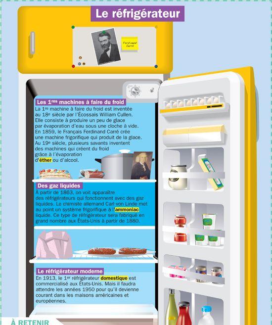 Fiche exposés : Le réfrigérateur