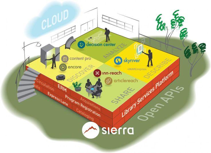 Sierra | Innovative