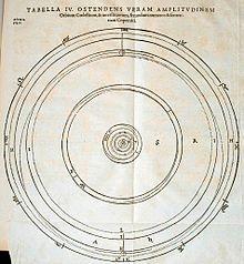 en.Wikipedia..org/*** Celestial Spheres