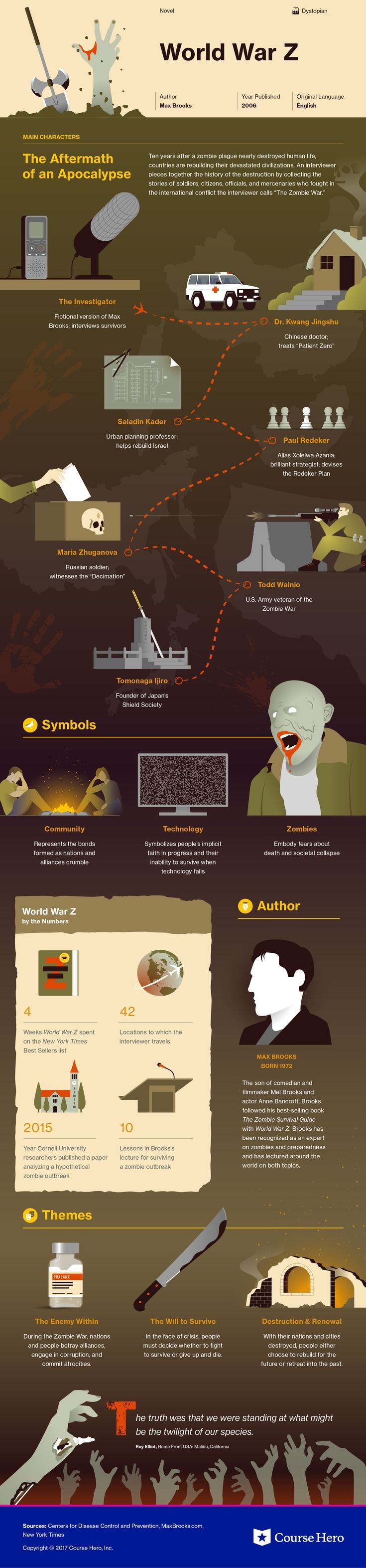 Check out This infographic for Max Brooks' World War Z offers summary and analysis on themes, symbols, and other literary devices found in the text. Explore Course Hero's library of literature materials, including documents, Q&A pairs, and flashcards created by students and educators. https://www.coursehero.com/lit/World-War-Z/