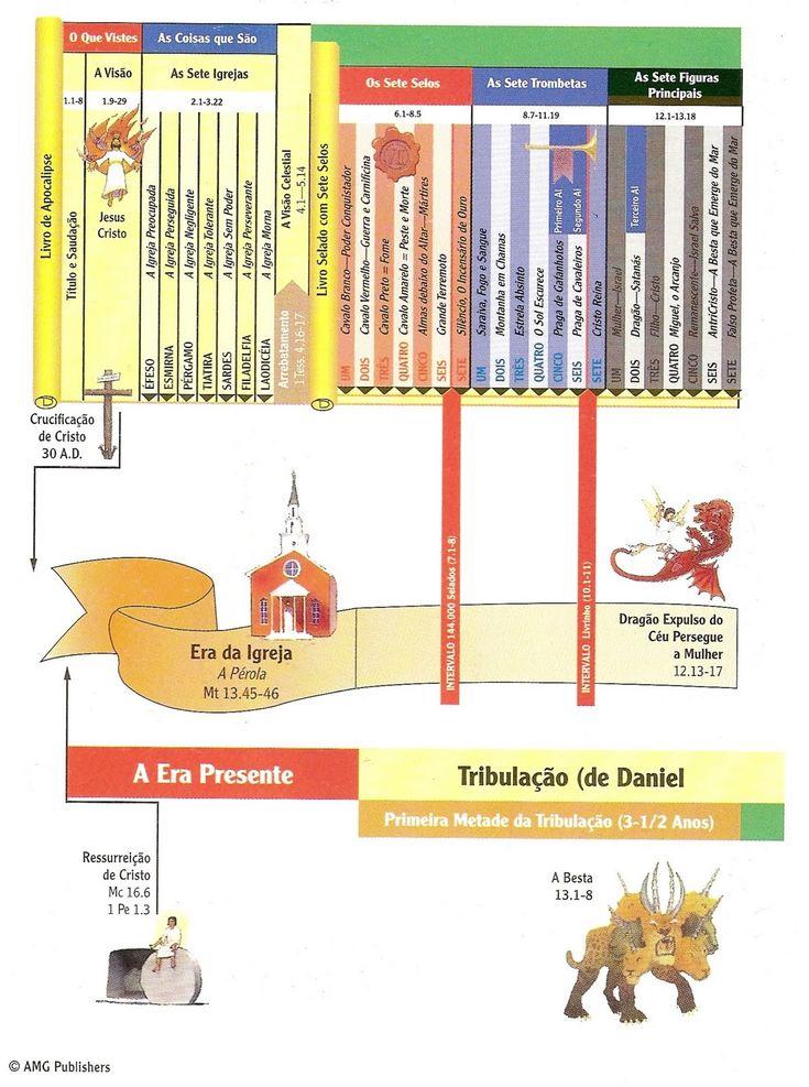 O PLANO DIVINO ATRAVÉS DOS SÉCULOS | Arca da Salvação