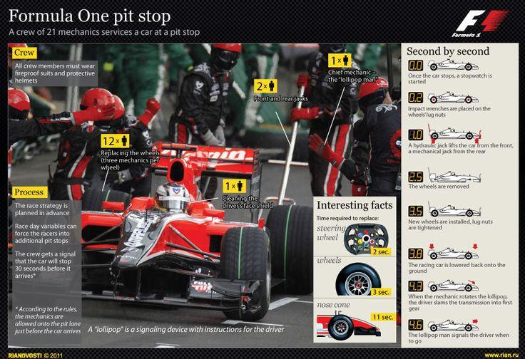 Formula One pit stop