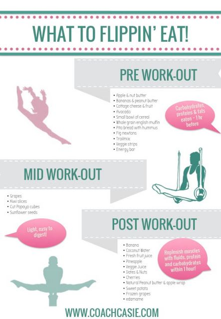 Healthy & Easy Snacking for Gymnasts: Pre, Mid & Post Workout Printable