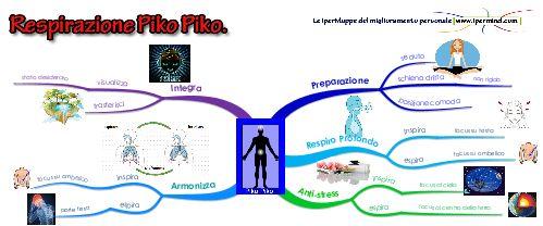Tecnica di Respirazione Piko Piko | IperMind