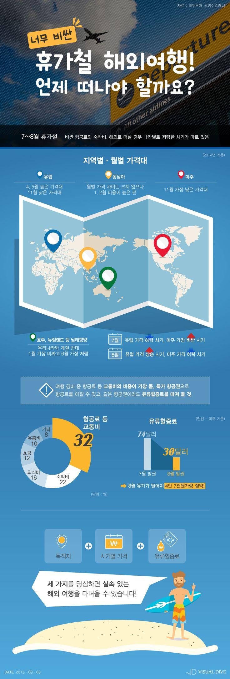 저렴한 해외여행 꿀팁…항공권 구매 '골든타임'을 노려라 [인포그래픽] #Travel / #Infographic ⓒ 비주얼다이브 무단 복사·전재·재배포 금지