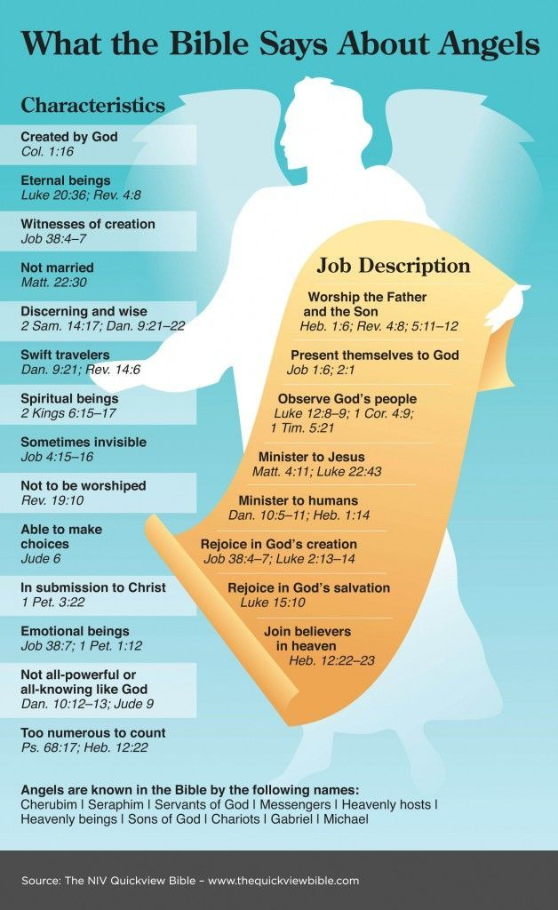 Angels in the Bible - JW.ORG
