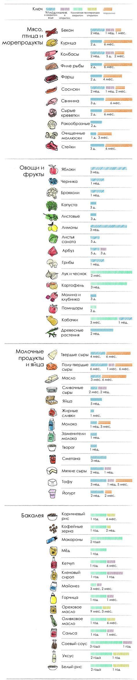 Как долго можно хранить продукты