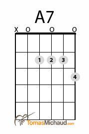 A7 Guitar Chord http://tomasmichaud.com