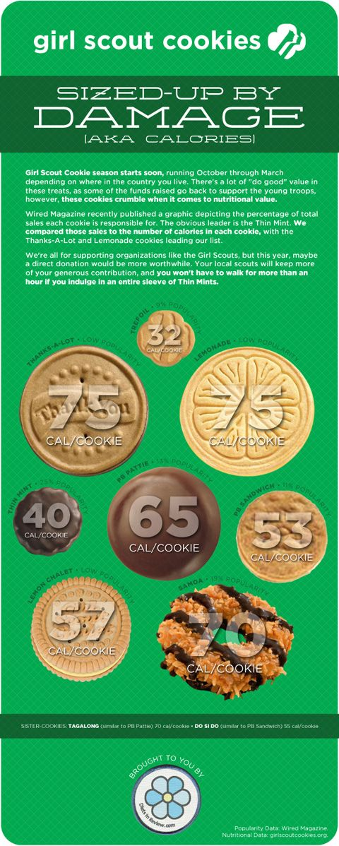 uh-oh! girl scout cookies calories