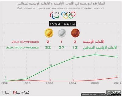 Tunis Blog Sport, blog du marketing sportif: Comment expliquer la maigre récolte de la Tunisie aux jeux olympiques ?