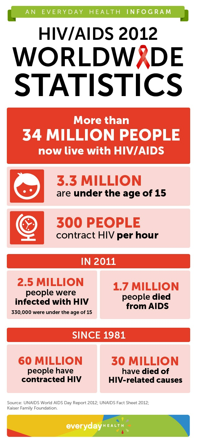 World AIDS Day is December 1. Here are some statistics on the current state of the epidemic.: