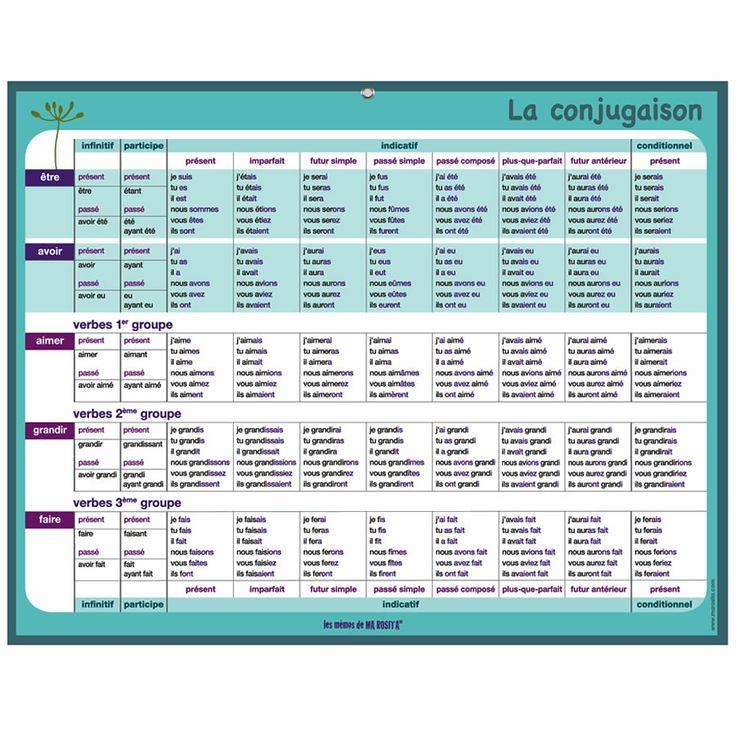 tableau conjugaison - Recherche Google | A imprimer | Tableau conjugaison, Tableau et Conjugaison
