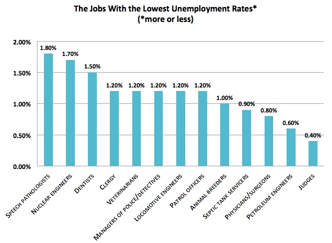 """SLPs on the """"Lowest Unemployment Rate"""" list"""