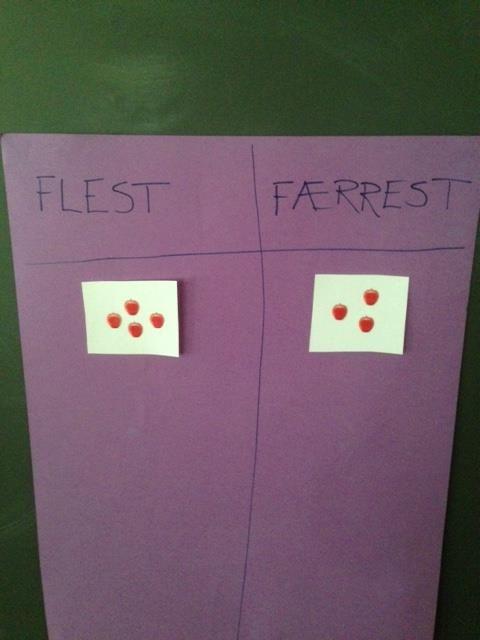 I dag har 1.trinn jobbet med begrepene flest/færrest og størst/minst. Introduserte begrepene i samling først, deretter gjorde elevene ulike øvelser for å bli trygge på de ulike begrepene. Flest/fær…
