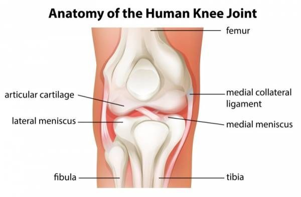 5 Simple Solutions for Anterior Knee Pain. Patella-femoral pain syndrome, otherwise known as PFPS, is characterized by recurring pain and irritation in the front of the knee, typically directly below the patella. #kneepain