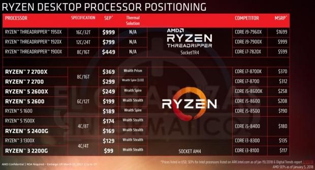 Amd S New Ryzen 7 2700x 369 Cheaper Than 8700k By 1 Amd Pc Parts Leaks