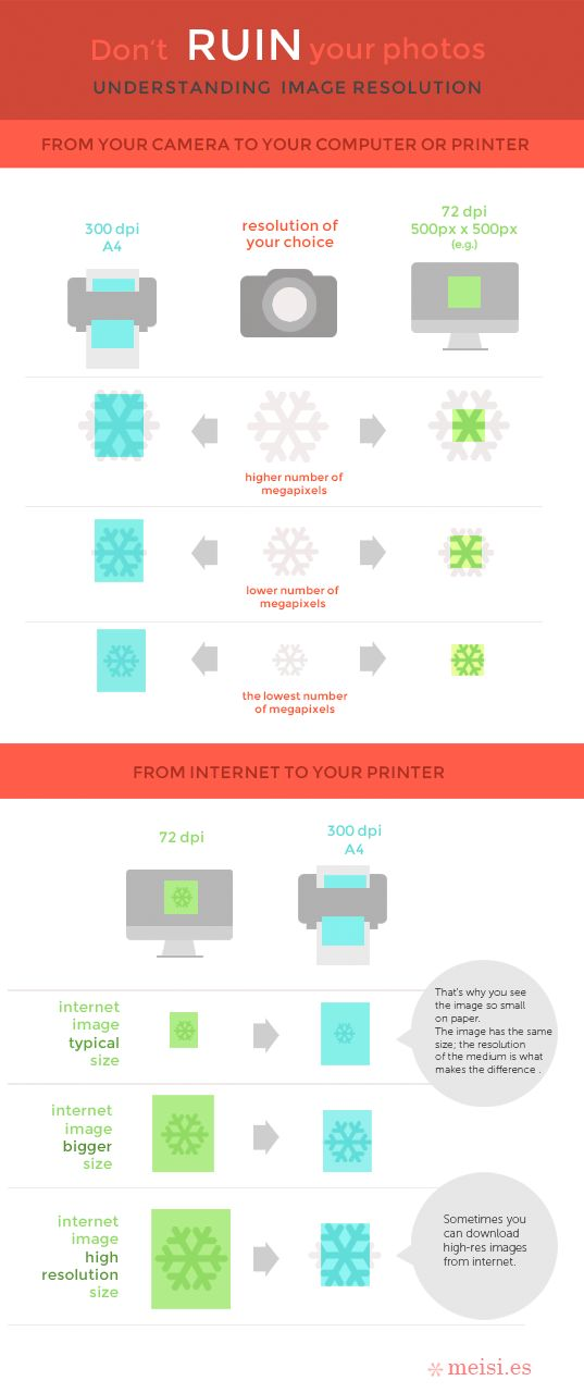 Don't ruin your photos. Understanding Image Resolution by Meisi , via Behance #infographics #resolution #photos