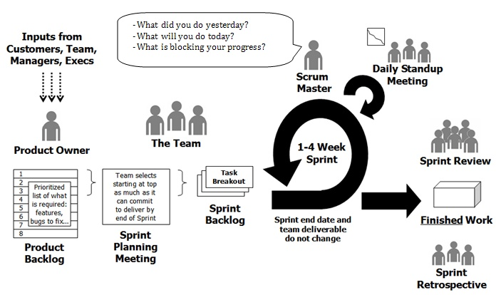 scrum process diagram   others   pinterest