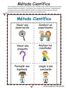 Scientific Process: Método Científico SPANISH
