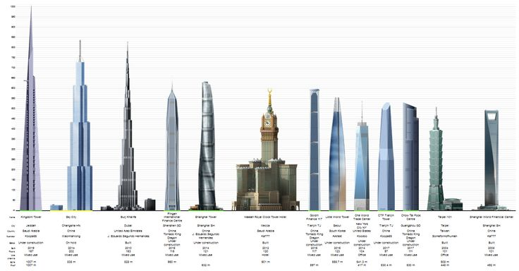 projected worlds tallest buildings in 2020 size does matter structures pinterest building and skyscrapers - Future Tallest Building In The World Under Construction